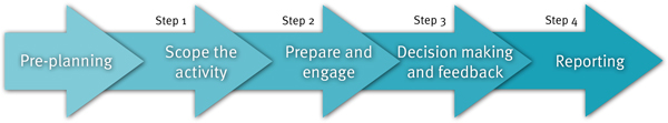 Diagram of our engagement process