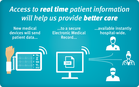Digital Hospital infographic