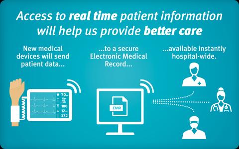 Digital Hospital infographic