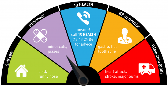 Diagram showing different types of urgent health care
