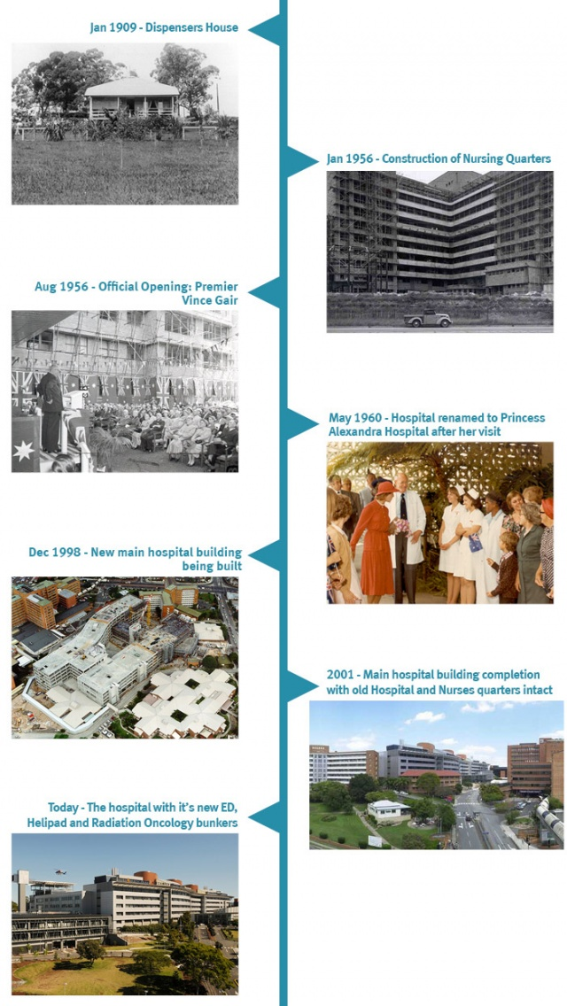 History of PA Hospital in images