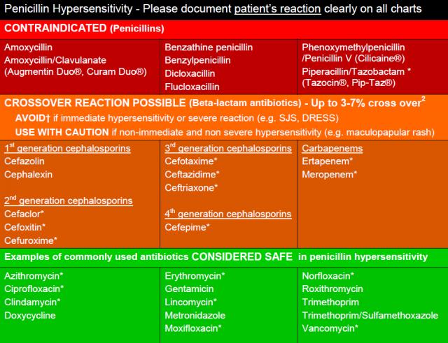 Hypersensitivy to penicillin