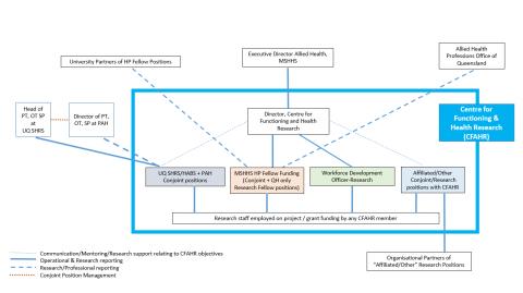 CFAHR Organisational Structure