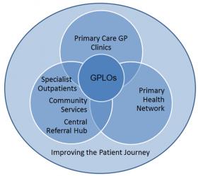 GPLO Program Diagram