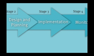 Stages of an engagement process
